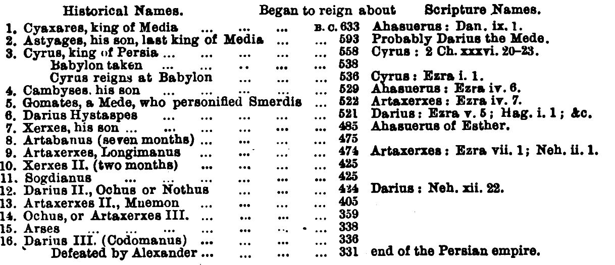 Table of Succession of Persian Kings